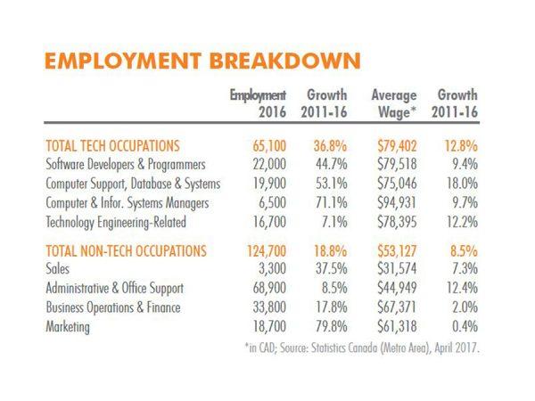 vancouver-employment-breakdown