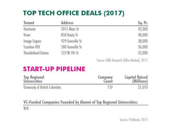 yvr-top-tech-deals